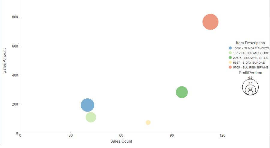 IA Bubble Chart Clean