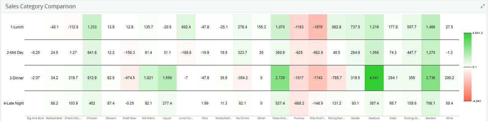 IA Sales Category Comparison
