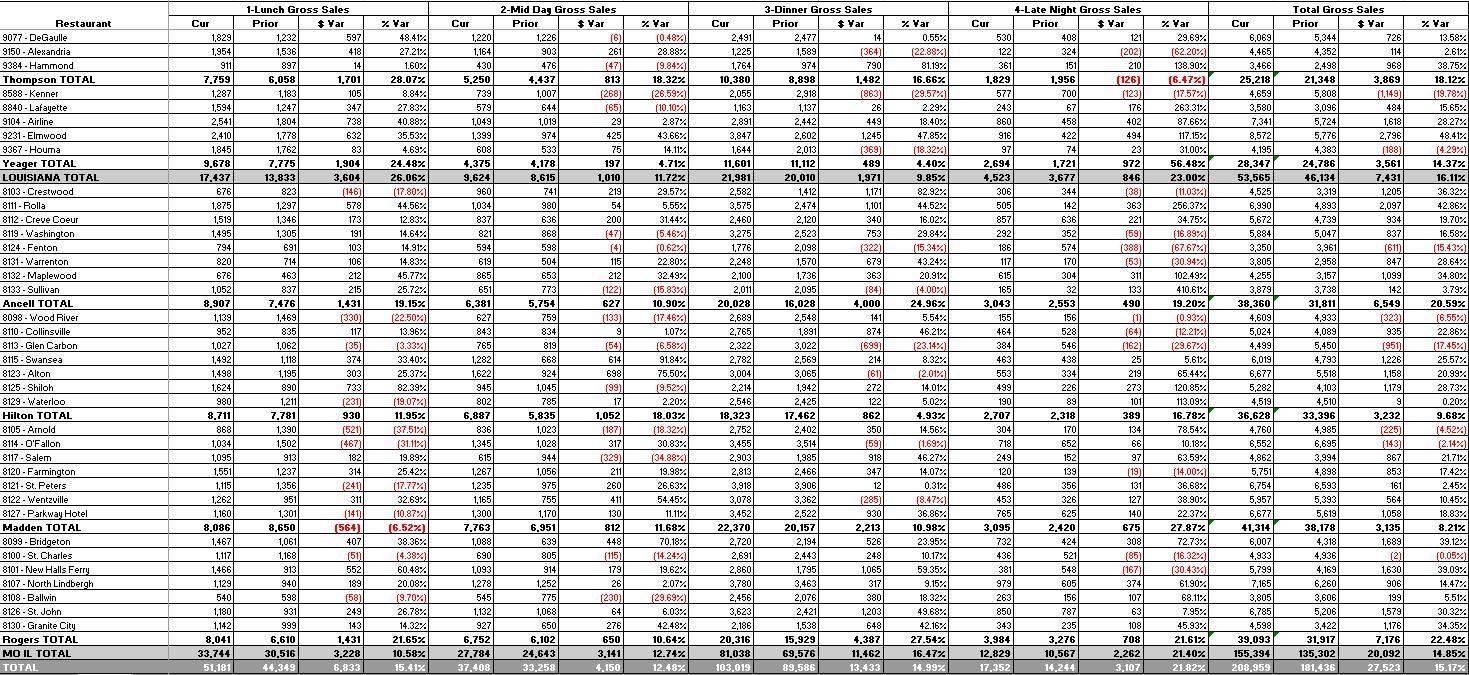 Rosnet Sales Category Comparison