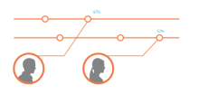Manage graph